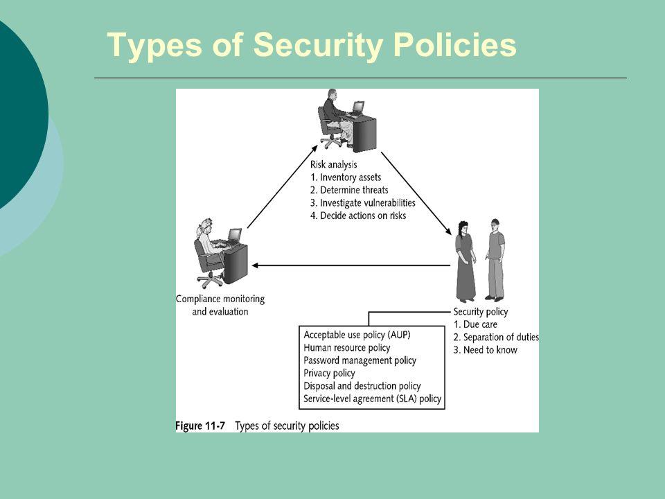 Information Security Policies And Procedures