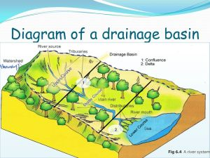 DRAINAGE BASINS AND FLOOD HYDROGRAPHS  ppt video online