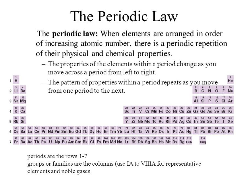 The Periodic Law Worksheet Stinksnthings – Periodic Law Worksheet