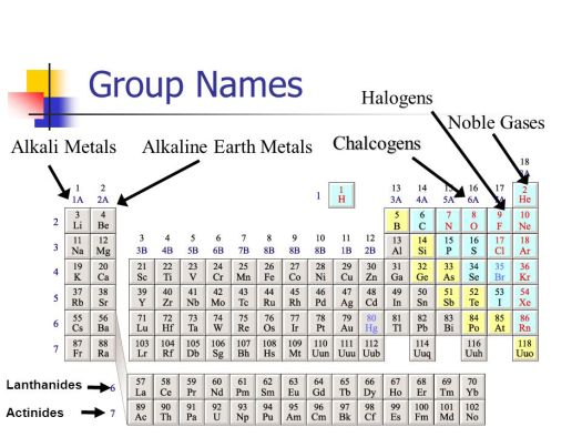 Periodic table group names halogens periodic diagrams science the periodic table ppt online urtaz Images