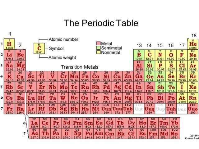 Periodic table alkali metals names periodic diagrams science the periodic table 1 18 group alkali metals ppt online urtaz Gallery