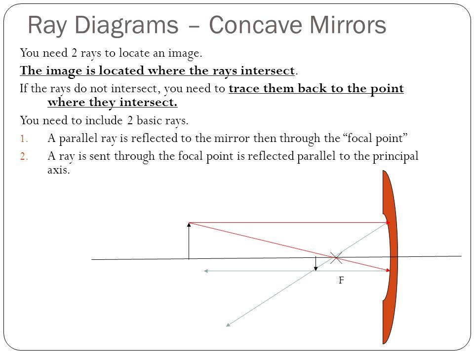 Small Concave Mirror Diagrams