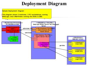 UML Packages & Related Diagrams  ppt download