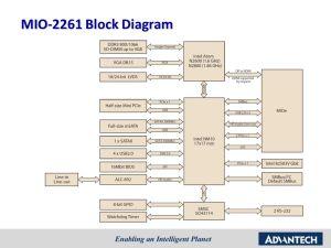 MIO2261 Sales kit MIOUltra (PicoITX SBC) Intel ATOM