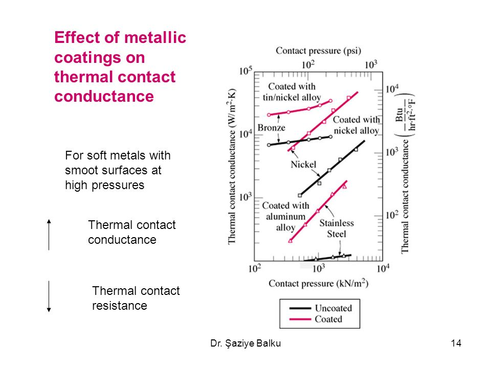 High Thermal Conductivity Metals