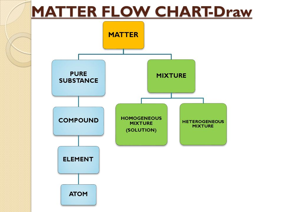 Flow Chart Of Physical And Chemical Change