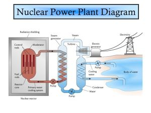 Nuclear Energy Notes 182 & ppt video online download