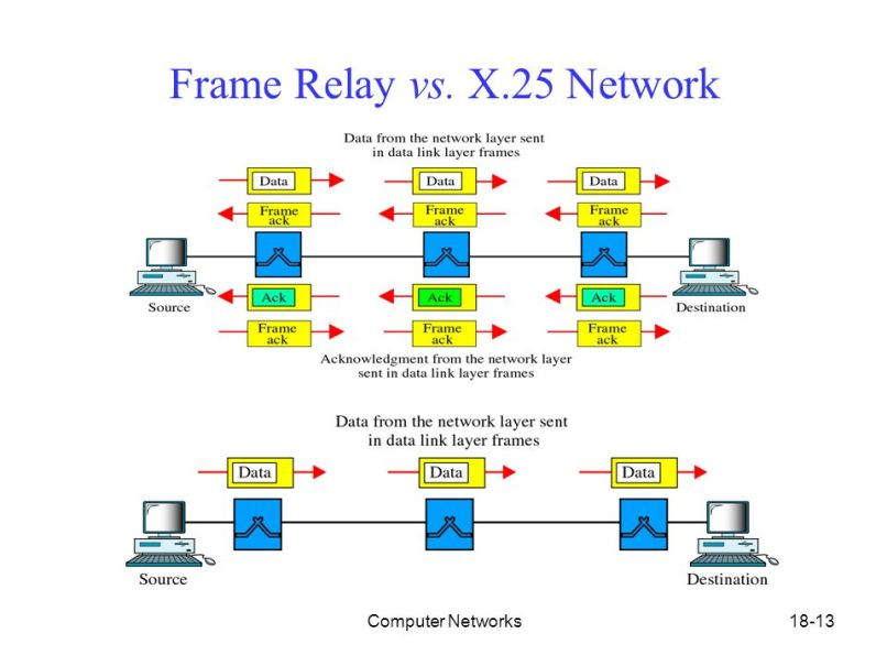 Frame Relay Definition In Networking   Frameswalls.org