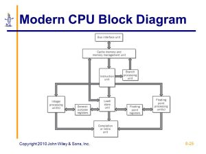 CHAPTER 8: CPU and Memory Design, Enhancement, and