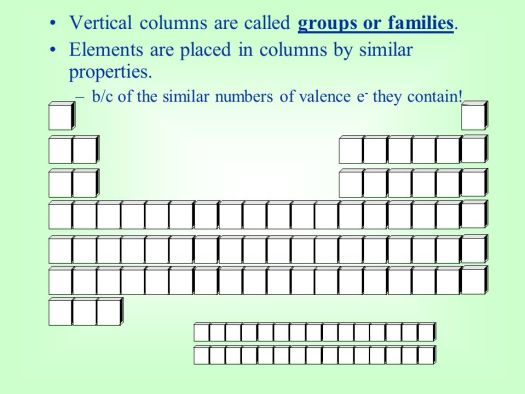 On the periodic table elements with similar properties are placed in chapter 6 the periodic table and law ppt online vertical columns are called groups urtaz Images