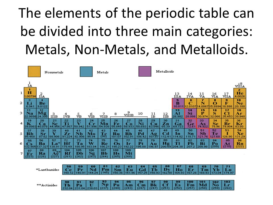 Periodic Table where are the noble gases on the periodic table located : Table Noble Gases Located On