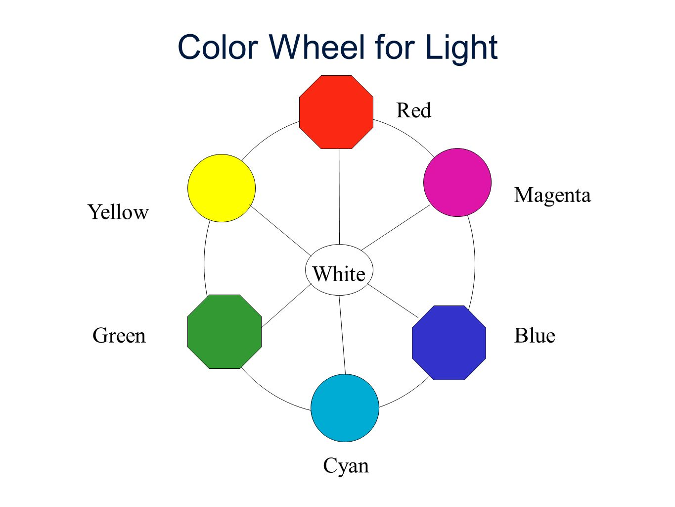 Roy G Biv The Natural Light That We See Coming From The Sun Is Generally Perceived As White