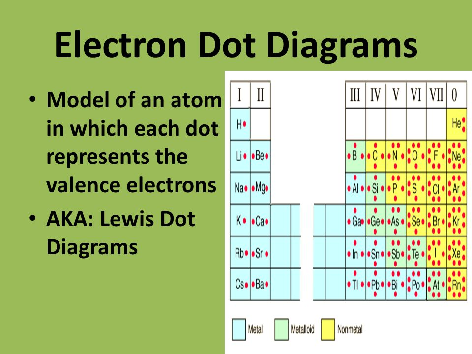 Lewis Dot Diagram Of Carbon And Fluorine