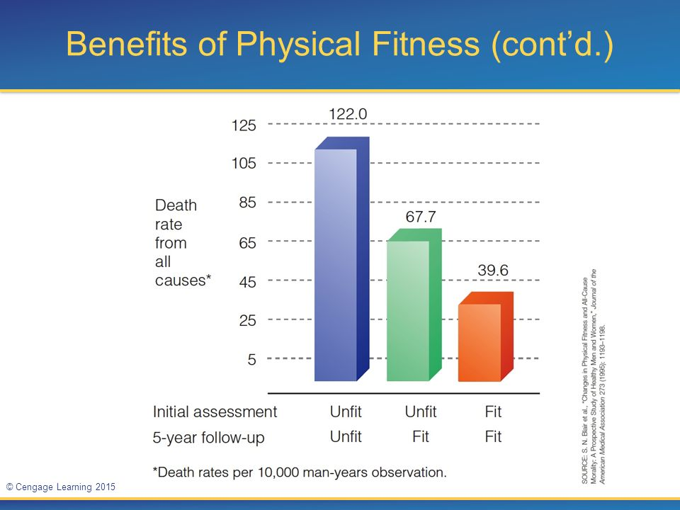 Benefits Of Skill Related Fitness