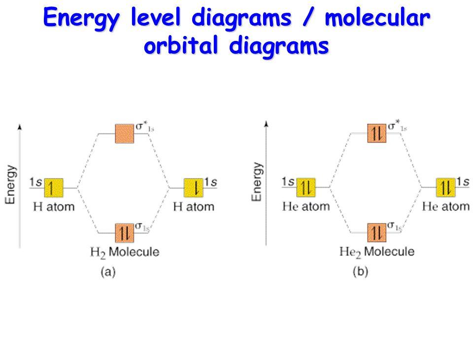 Orbital Energy Diagram For Aluminum