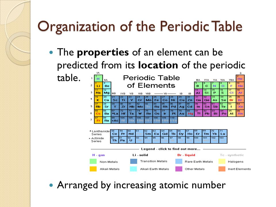 The Periodic Table Family Organization