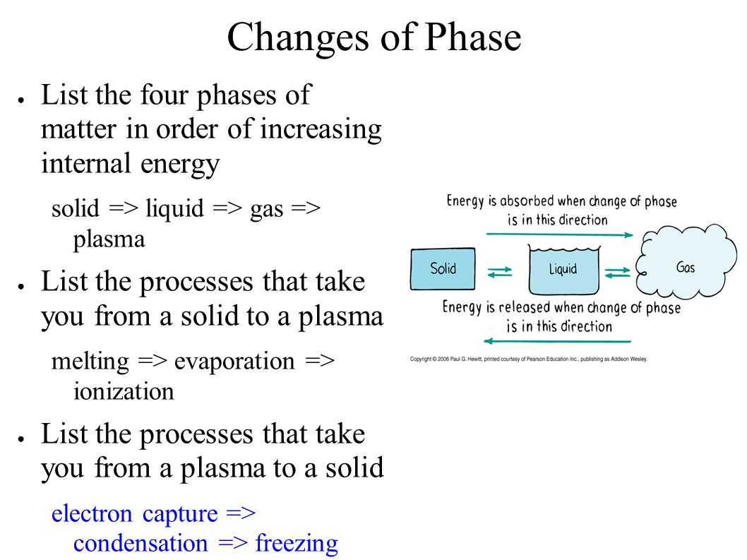 Changes Of Phase List The Four Phases Of Matter In Order
