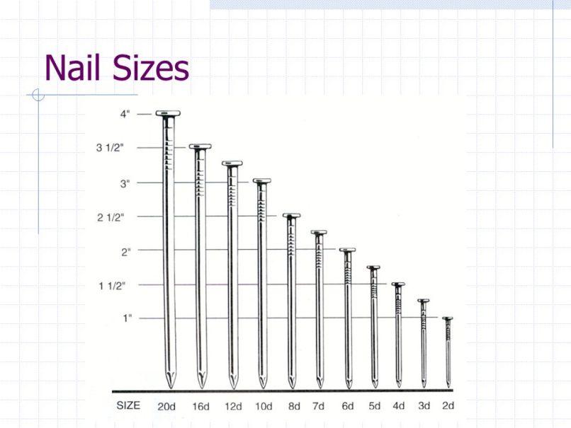 framing nail size   Frameswalls.org
