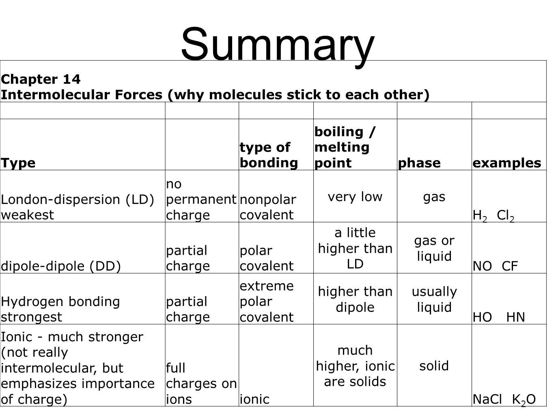 Chemical Bonds Overview Worksheet