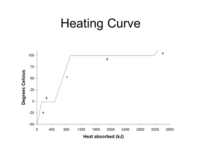 Heating Curve Worksheet Ver 2