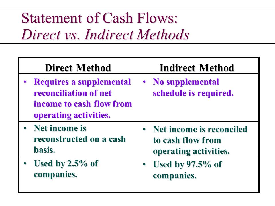 Statement Of Cash Flows Indirect Method Operating Activities   These  Flowers Are Very Beautiful, Here We Offer A Collection Of Beautiful, Cute,  Charming, ...