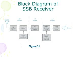 AM Modulation – Types of AM Methods (SSB and VSB)  ppt