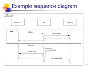 Sequence Diagrams  ppt video online download