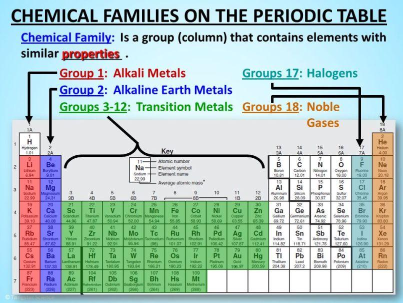 Periodic table family names groups napma periodic table family names groups www napma net urtaz Gallery