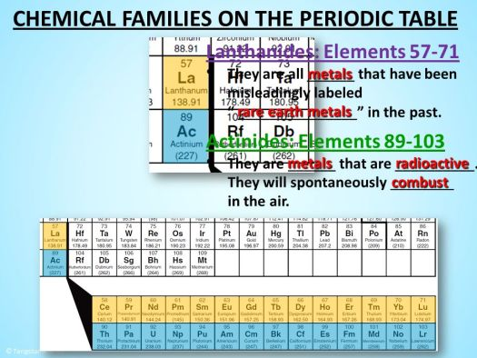 Periodic Table With Groups And Periods Labeled Best Of Periodic