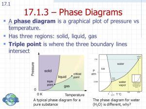 Topic 17 – Equilibrium 171: LiquidVapor Equilibrium
