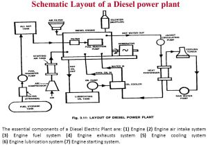 Diesel Engine Power Plant Prepared By: Nimesh Gajjar  ppt