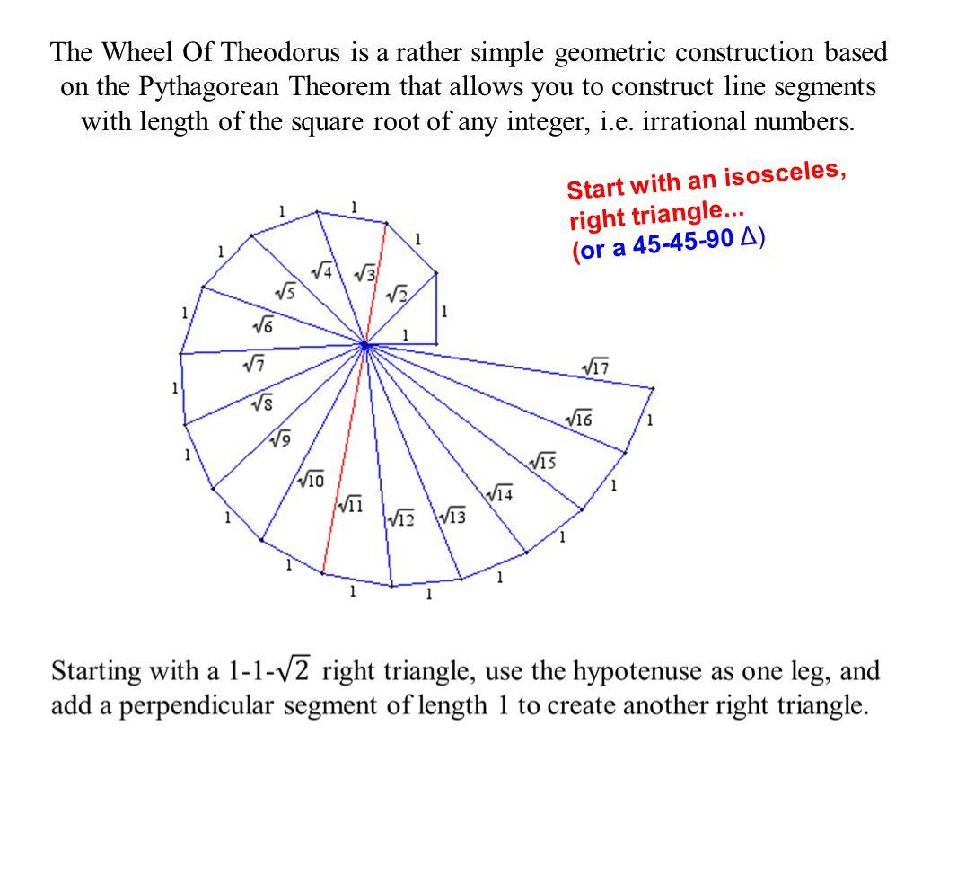 Wheel Of Theodorus History