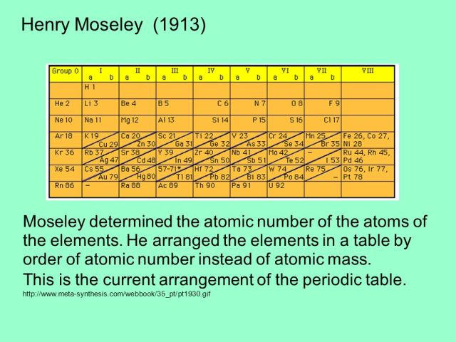 Who discovered periodic table arranged by atomic number image who arranged the periodic table by atomic number periodic who arranged the periodic table by atomic urtaz Gallery