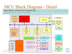 CortexM0 MCU Interface and Driver Design  Course