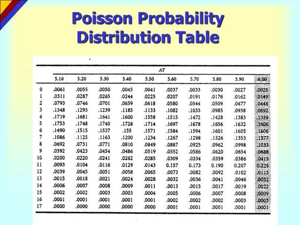 Probability distribution table - Table poisson distribution ...