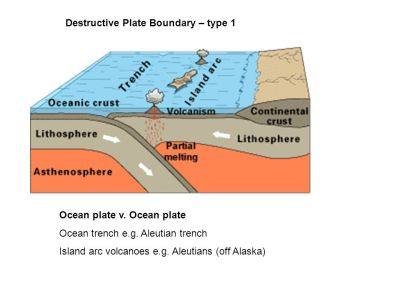 Landforms (Relief Features) associated with plate ...