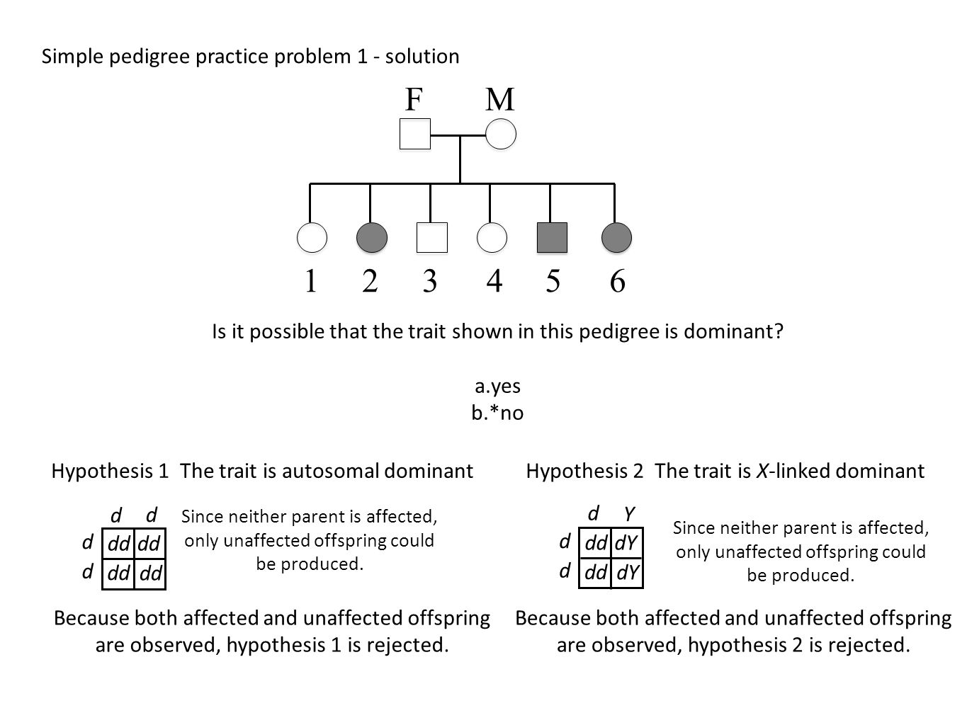Genetics Practice Problems Pedigree Tables
