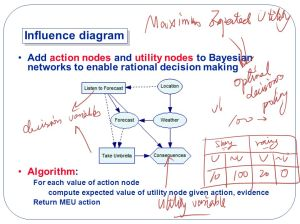 Introduction to Bayesian Networks  ppt video online download