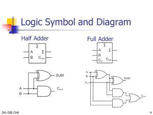 Functions of Combinational Logic By Taweesak Reungpeerakul