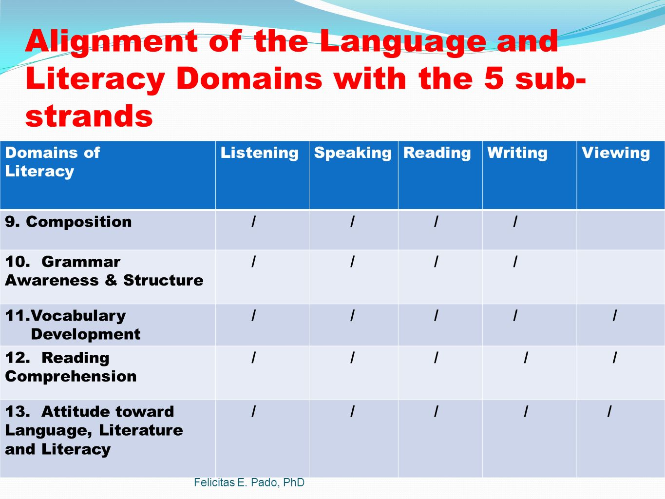 The Curriculum Languages Area Mother Tongue