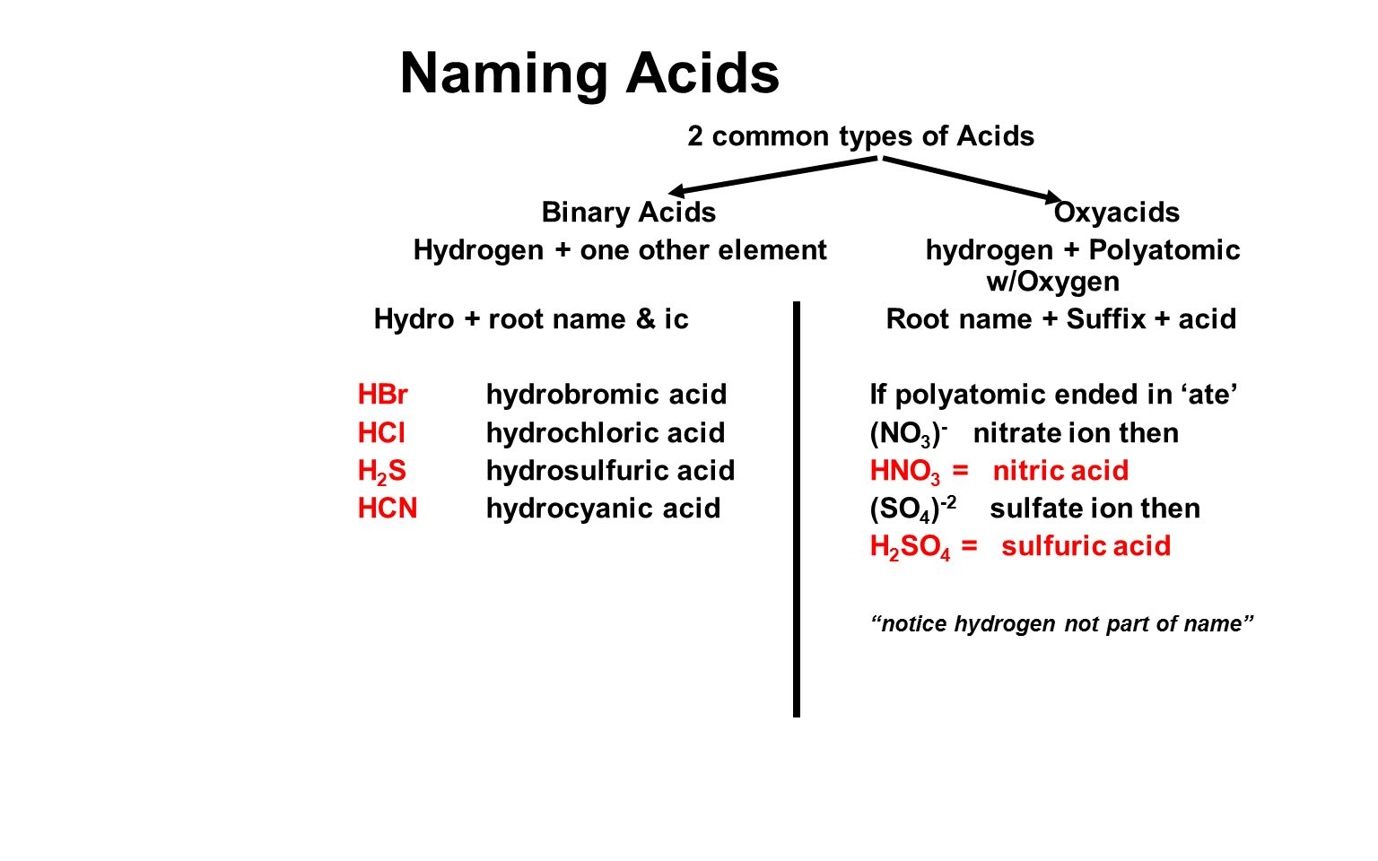 Naming Acids And Bases Worksheet Chemistry 2 Points