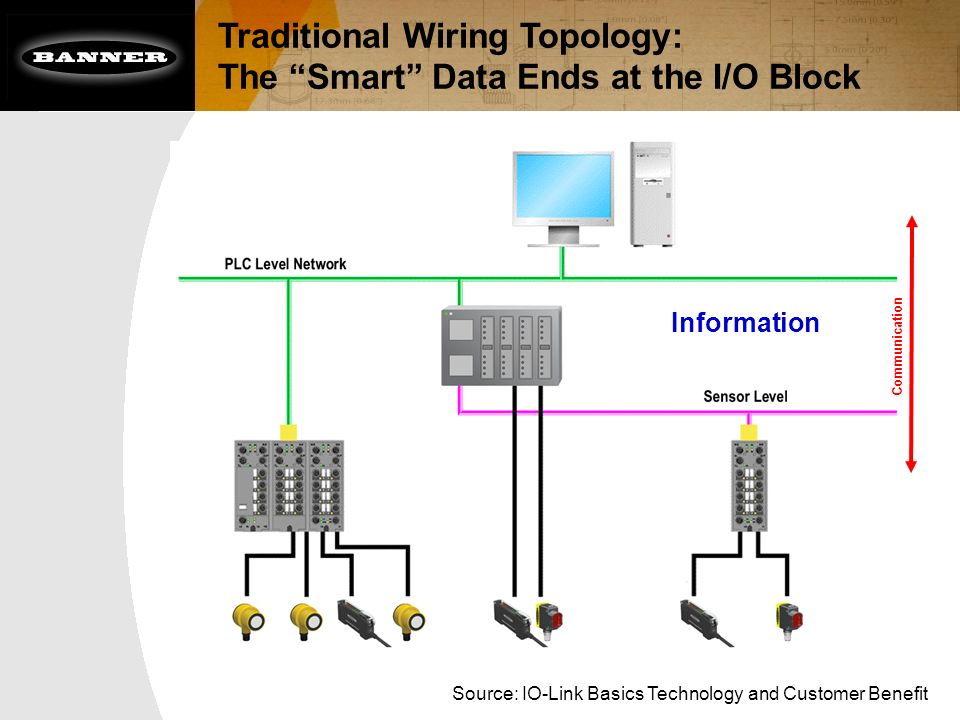 Traditional+Wiring+Topology%3A+The+Smart+Data+Ends+at+the+I%2FO+Block?resize=665%2C499 banner photo eye wiring diagram wiring diagram banner photo eye wiring diagram at gsmx.co