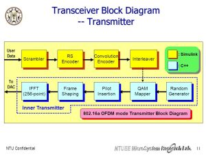 Baseband Transceiver Design for the IEEE a OFDM mode  ppt video online download