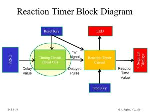 Reaction Timer Project  ppt video online download