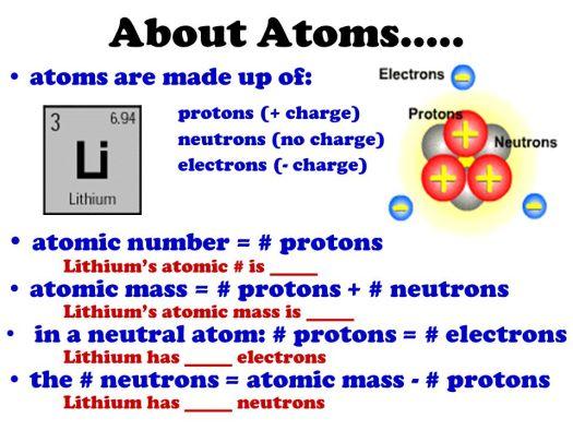 Li periodic table protons best table 2018 bbc gcse bitesize protons neutrons and electrons urtaz Gallery