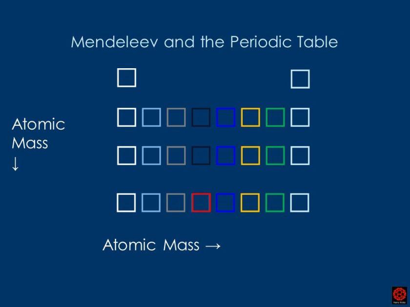 Hobart K12 Periodic Table Periodic Diagrams Science
