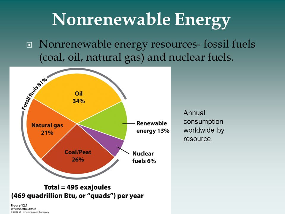 Alternative Reources Fuels Natural Resources Fossil And Pictures