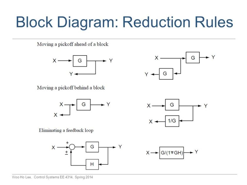 Outstanding Block Diagram Reduction Calculator Embellishment