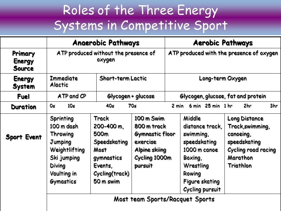 Energy Systems The Ability To Move Work Or Play Sports Is