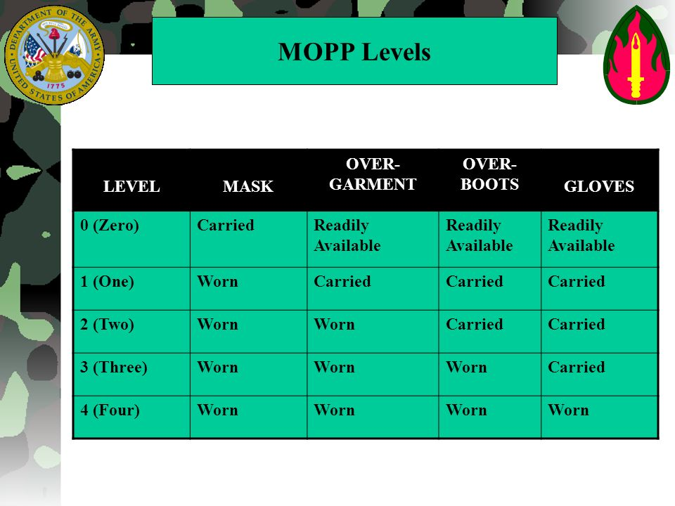 Alarm Green Mopp 2